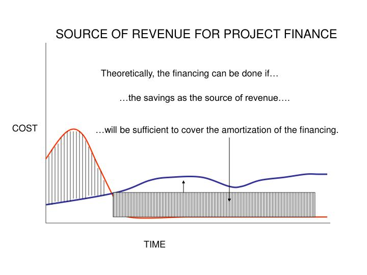 …will be sufficient to cover the amortization of the financing.