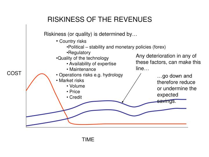 RISKINESS OF THE REVENUES