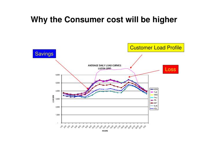 Why the Consumer cost will be higher