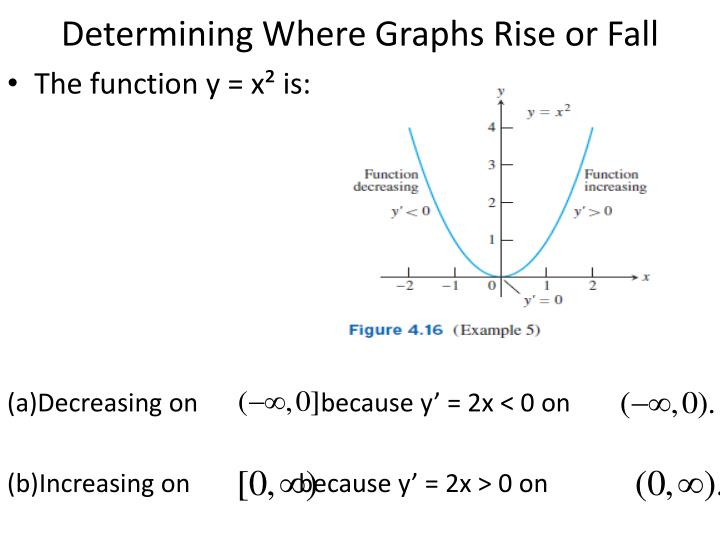 Determining Where Graphs Rise or Fall
