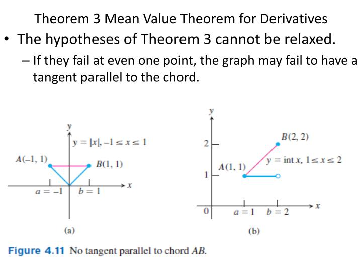 Theorem 3 mean value theorem for derivatives