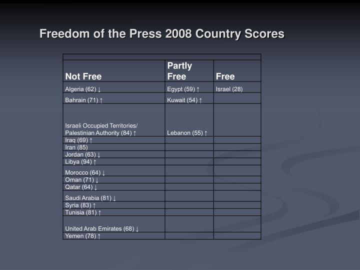 Freedom of the Press 2008 Country Scores