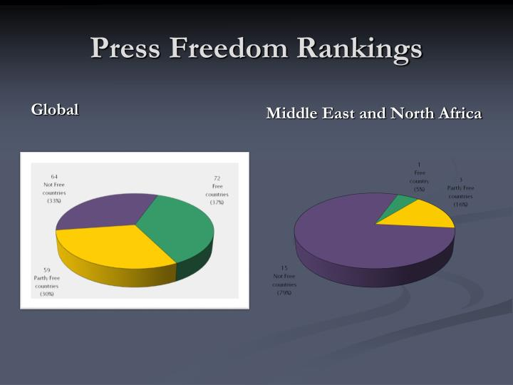 Press Freedom Rankings