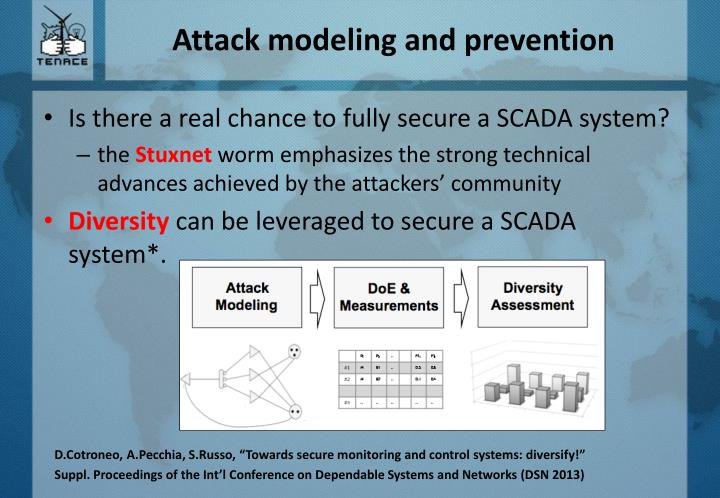 Attack modeling and prevention