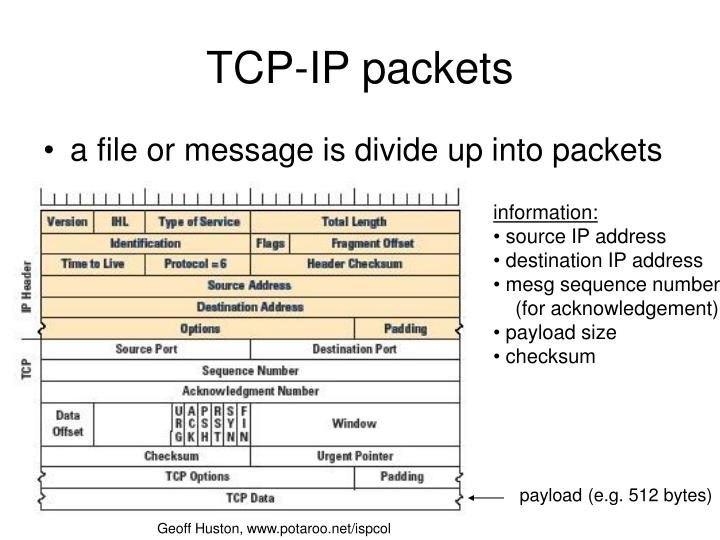TCP-IP packets