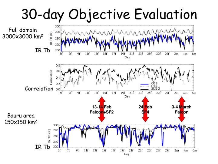 30-day Objective Evaluation