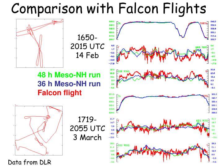 Comparison with Falcon Flights