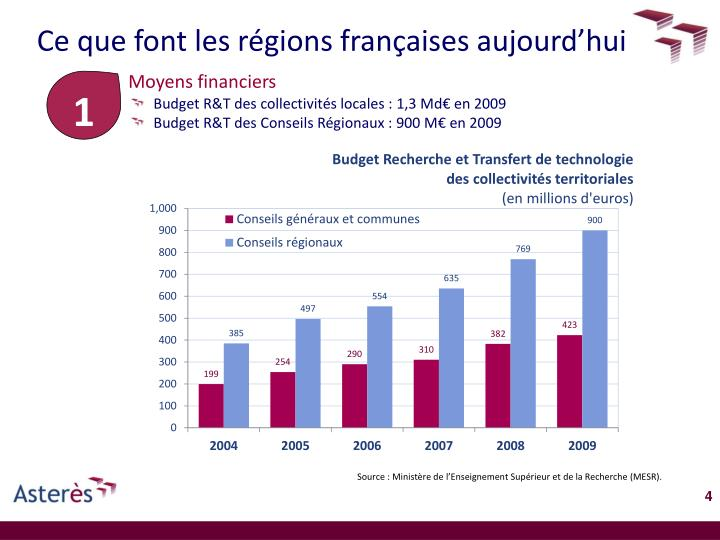Ce que font les régions françaises aujourd'hui