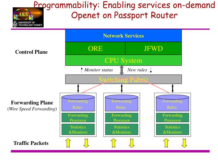 Programmability: Enabling services on-demand