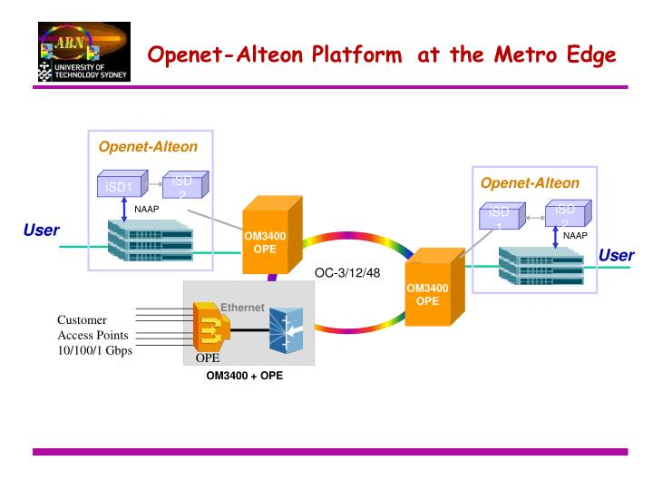 Openet-Alteon