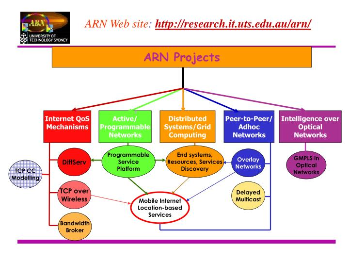 ARN Projects