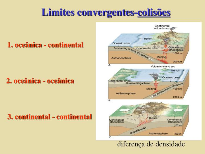 Limites convergentes-