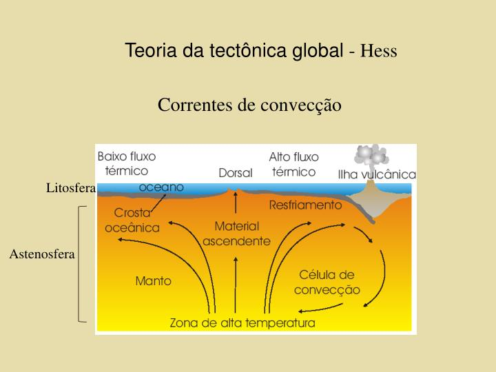 Teoria da tectônica global