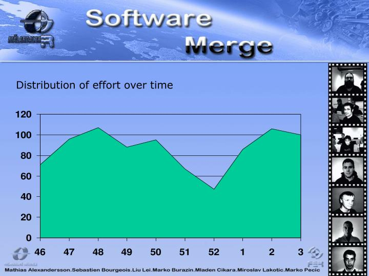 Distribution of effort over time