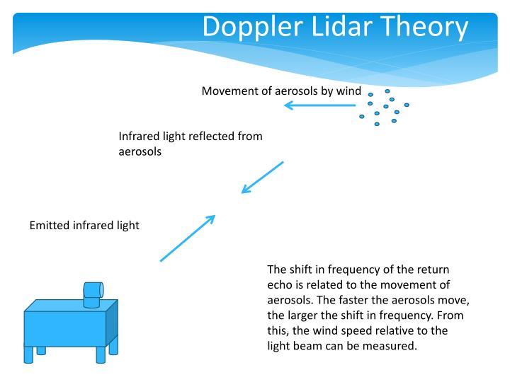 Doppler Lidar Theory