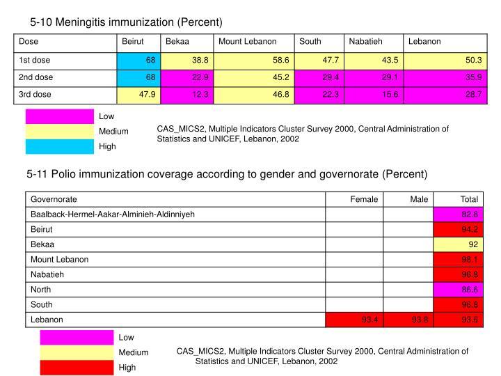 5-10 Meningitis immunization (Percent)