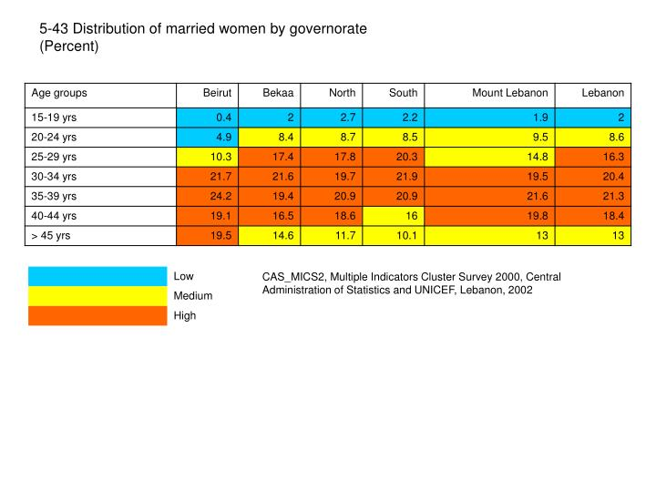 5-43 Distribution of married women by governorate