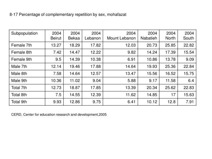 8-17 Percentage of complementary repetition by sex, mohafazat