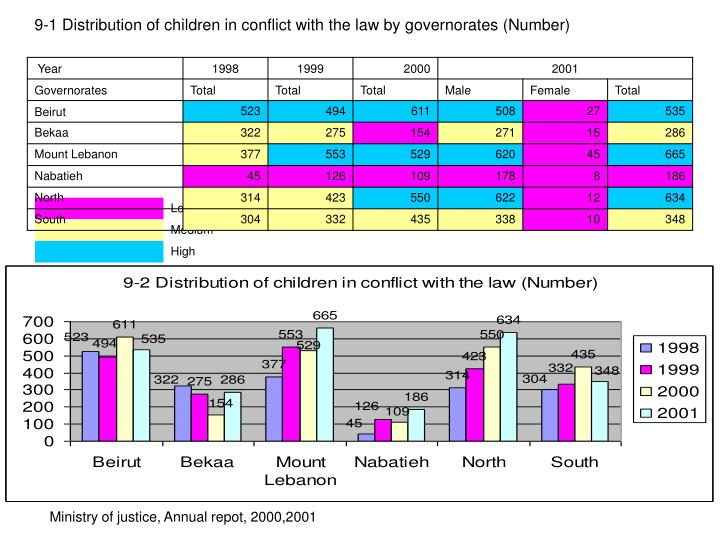 9-1 Distribution of children in conflict with the law by governorates (Number)