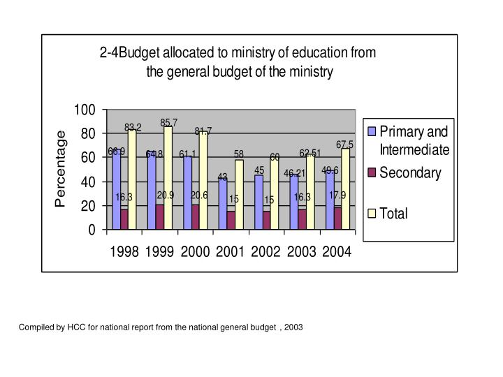 Compiled by HCC for national report from the national general budget