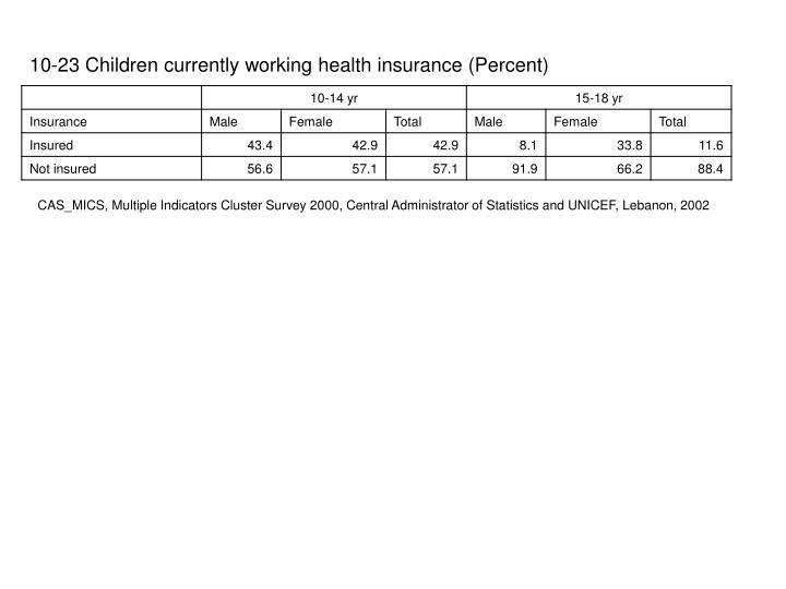 10-23 Children currently working health insurance (Percent)