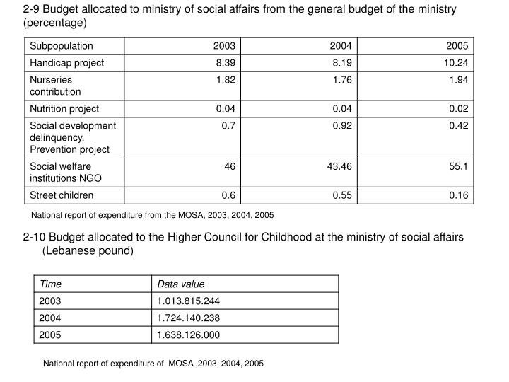 2-9 Budget allocated to ministry of social affairs from the general budget of the ministry (percentage)