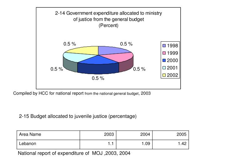 National report of expenditure of  MOJ ,2003, 2004