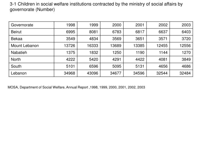 3-1 Children in social welfare institutions contracted by the ministry of social affairs by governorate (Number)