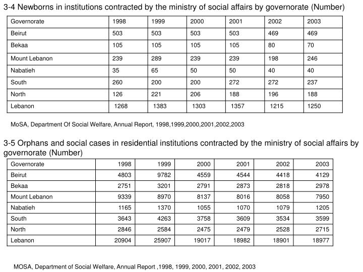 3-4 Newborns in institutions contracted by the ministry of social affairs by governorate (Number)