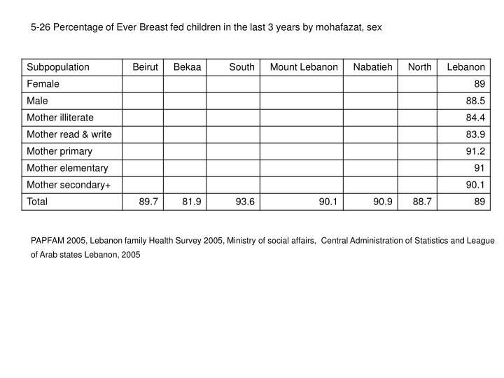5-26 Percentage of Ever Breast fed children in the last 3 years by mohafazat, sex
