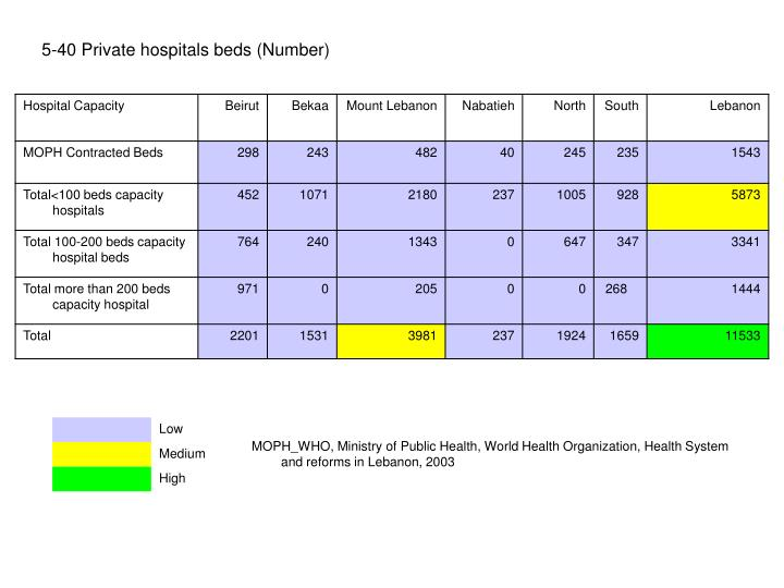 5-40 Private hospitals beds (Number)