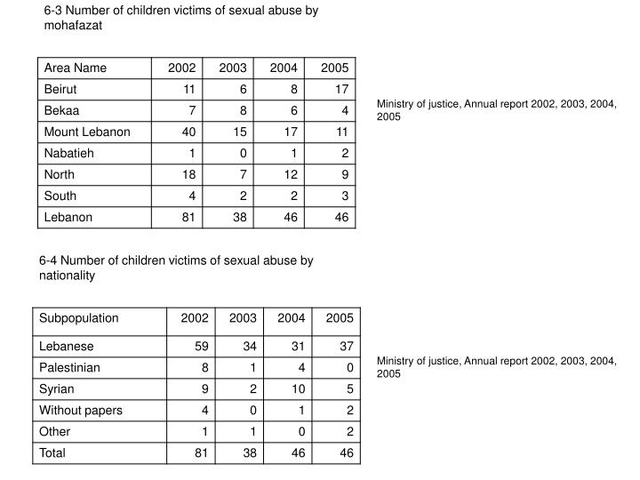 Ministry of justice, Annual report 2002, 2003, 2004, 2005