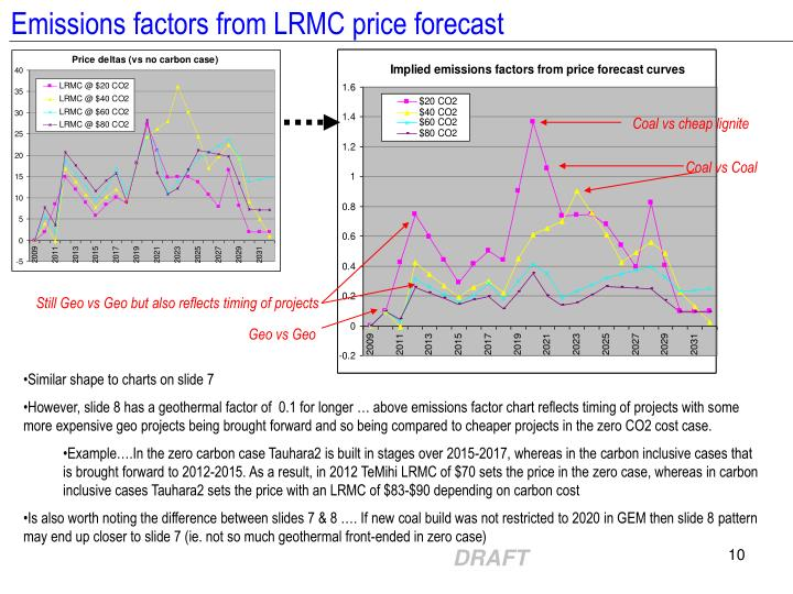 Emissions factors from LRMC price forecast