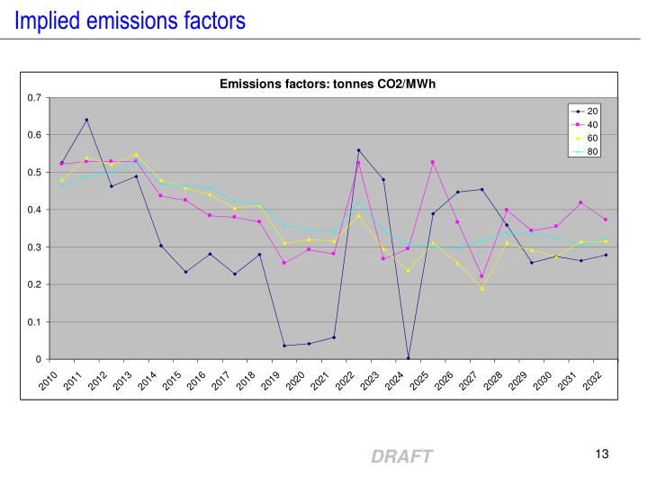 Implied emissions factors