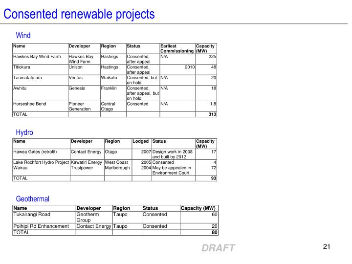 Consented renewable projects