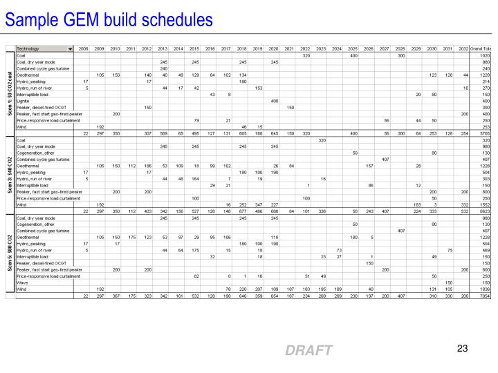 Sample GEM build schedules