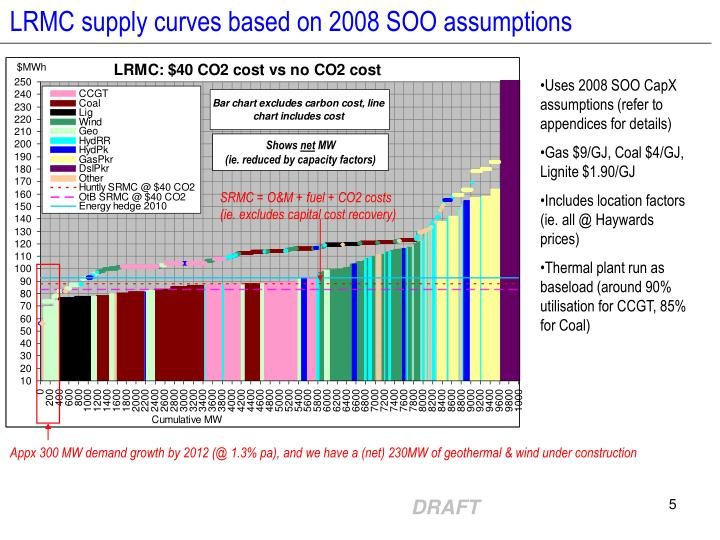 LRMC supply curves based on 2008 SOO assumptions