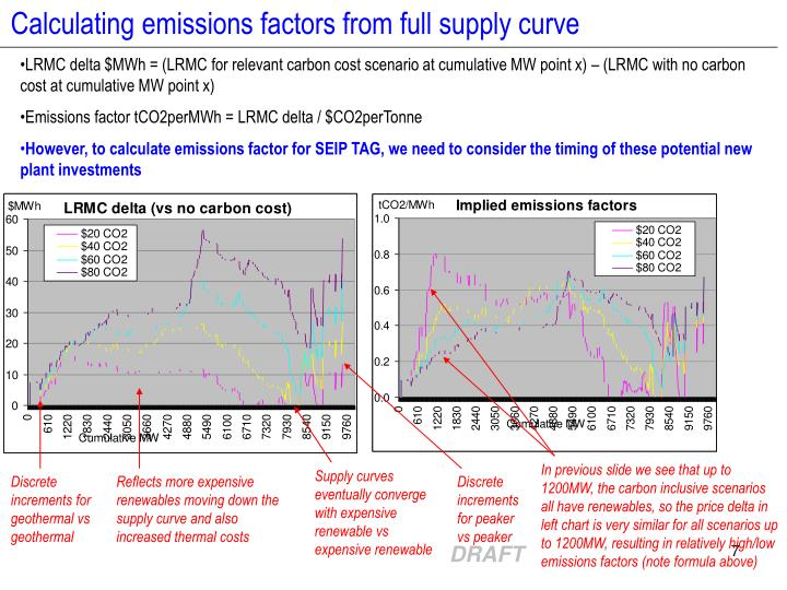 Calculating emissions factors from full supply curve