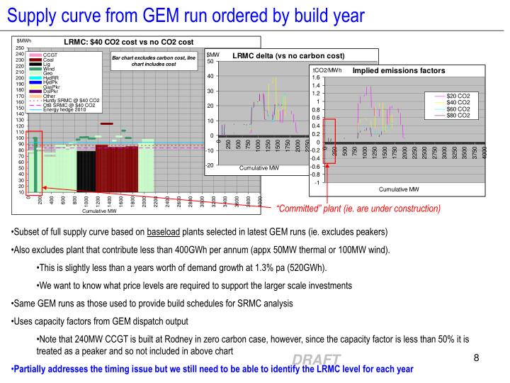 Supply curve from GEM run ordered by build year