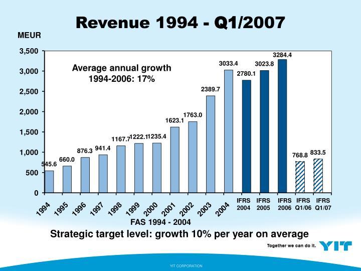 Revenue 1994