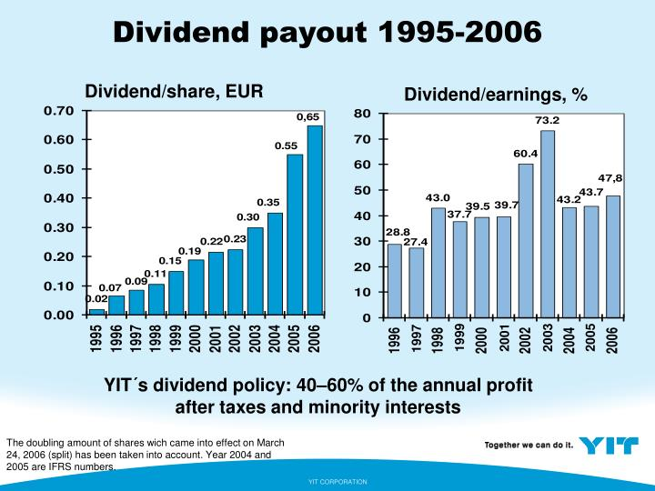 Dividend payout 1995-2006