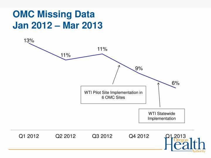 OMC Missing Data