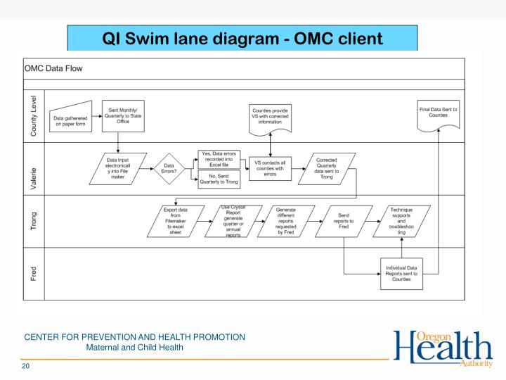 QI Swim lane diagram - OMC client tracking