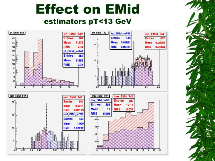 Effect on EMid