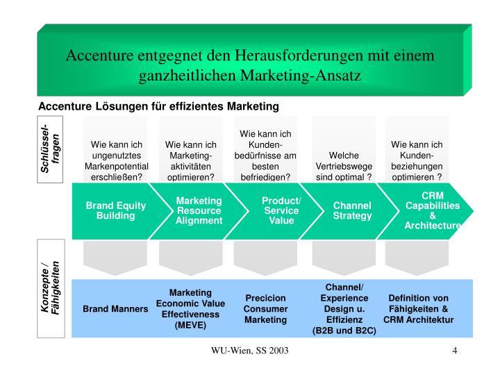 Accenture entgegnet den Herausforderungen mit einem ganzheitlichen Marketing-Ansatz