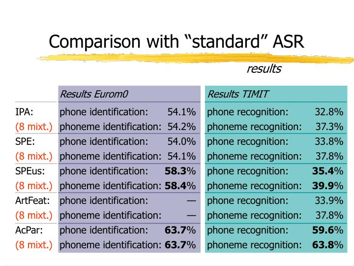 "Comparison with ""standard"" ASR"