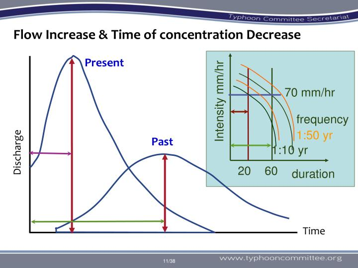 Flow Increase & Time of concentration Decrease