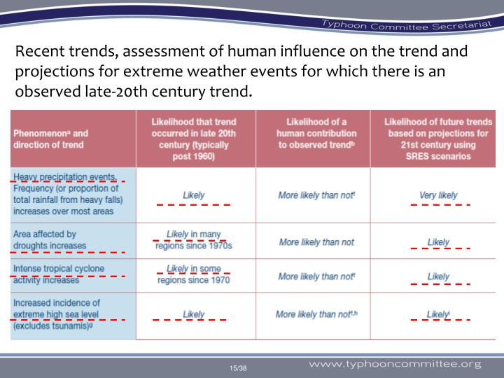 Recent trends, assessment of human influence on the trend and projections for extreme weather events for which there is an observed late-20th century trend.
