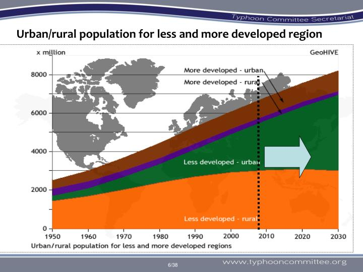 Urban/rural population for less and more developed region