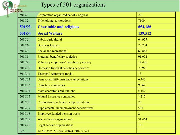 Types of 501 organizations